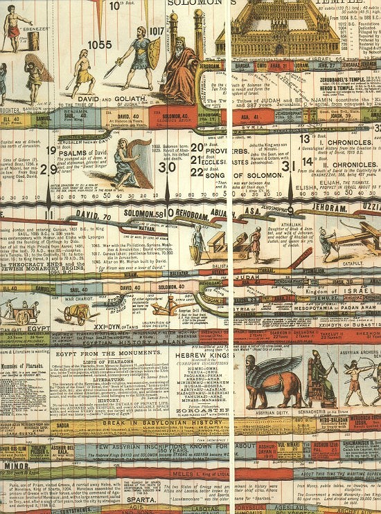 timeline of history. in Babylonian Historyquot; and